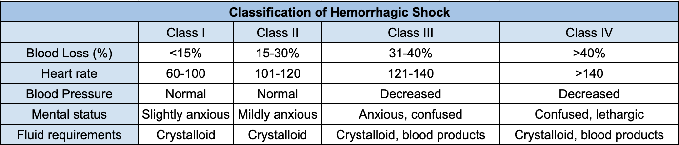 Classification of hemorrhagic shock - Information obtained from 'A critical reappraisal of the ATLS classification of hypovolaemic shock: does it really reflect clinical reality?' by Mutschler et al. and edited from original format.