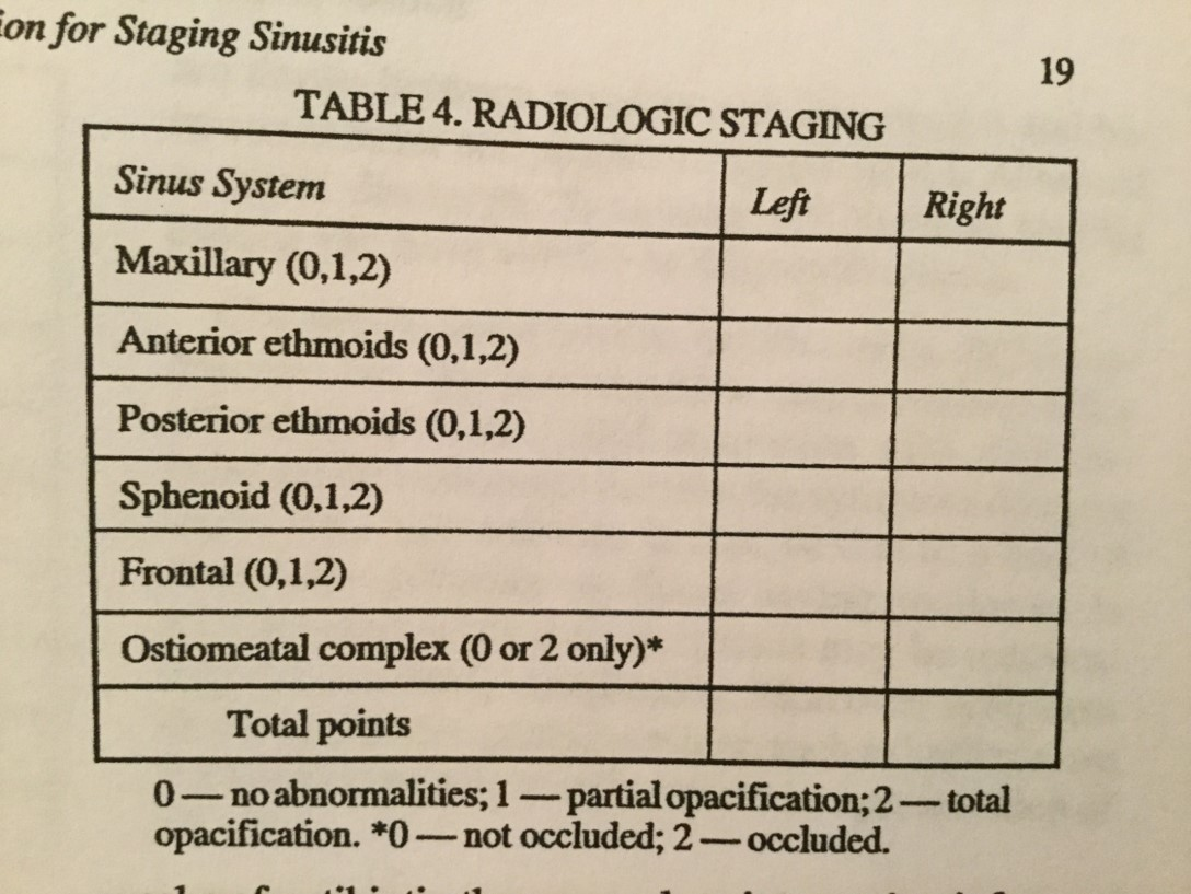 Lund-Mackay scoring system used for staging sinusitis. Based upon non-contrast CT scan of the sinuses.