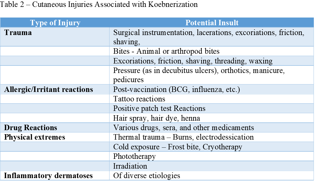 Cutaneous Injuries Associated with Koebnerization
