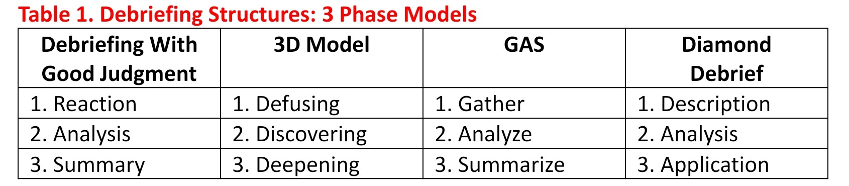 Table 1 Debriefing Structures : 3 phase model