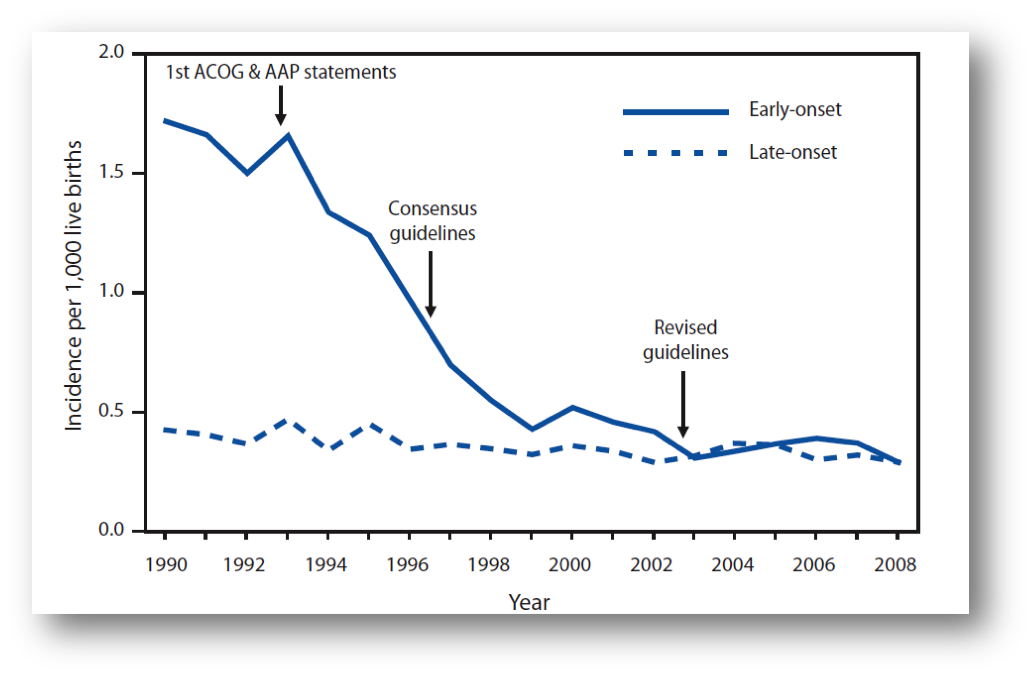 Figure 3: Incidence of early and late onset GBS disease. Active Bacterial Core surveillance areas, 1990-2008