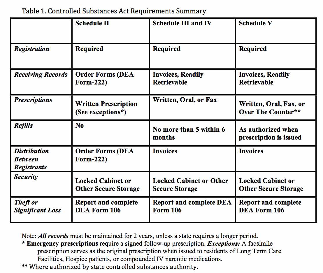 Controlled Substances Act Summary Table