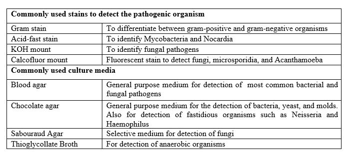 Figure 2: commonly used stains and culture media for the detection of microbial agents