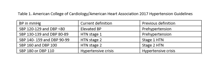 Table 1. AHA and ACA guidelines for hypertension