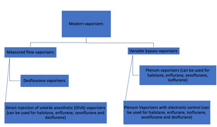 modern classification of vaporizers