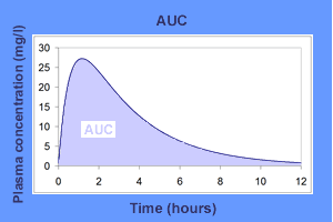 Area under the curve (AUC) graph example