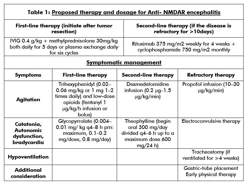 Table describing the proposed therapy for treatment of Anti NMDAR encephalitis along with dosage.