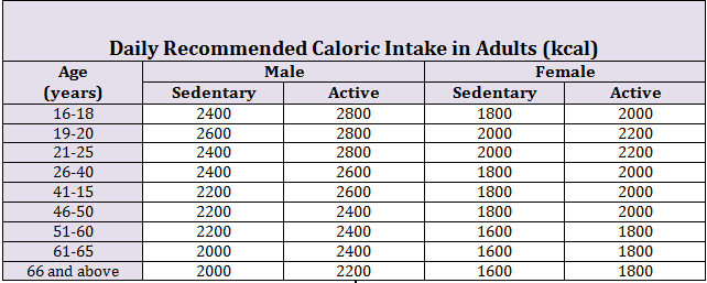 Daily Recommended Caloric Intake in Adults