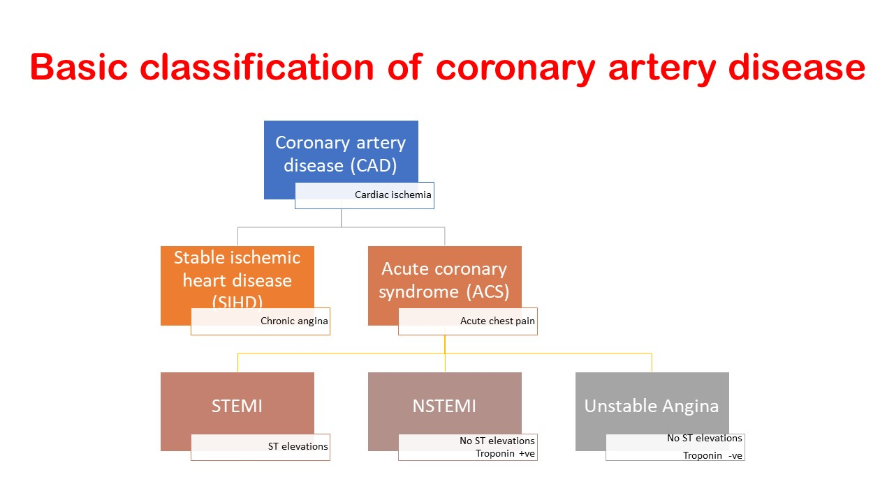 Classification of CAD.