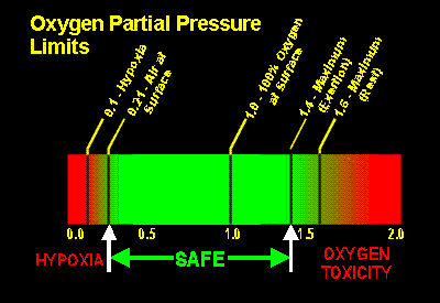 Oxygen Partial Pressure Range for Humans while using Mixed Gases