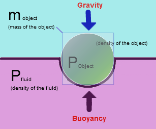 A representation of the Archimede Principle: Any given mass will displace an equal amount of its own volume in water itself.‭ ‬To float,‭ an object's upward buoyant force must exceed the gravitational downward force.‭