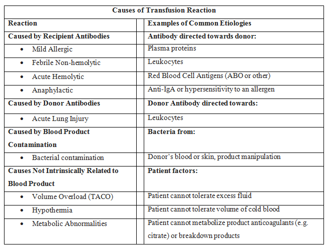 Causes of transfusion reactions