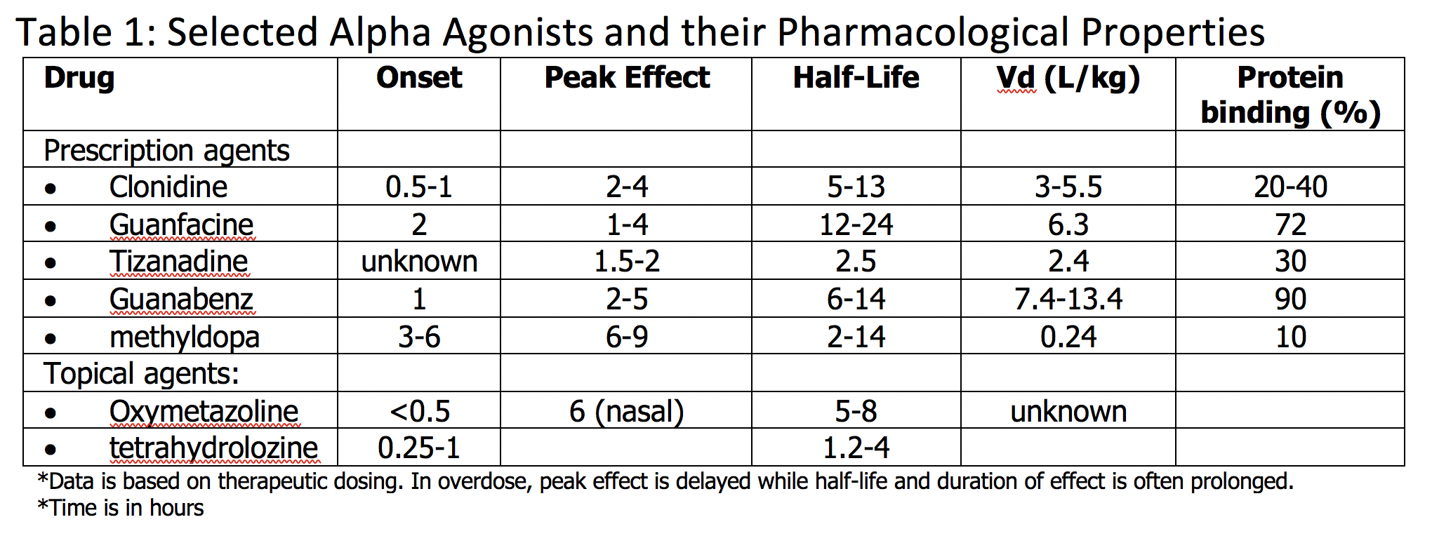 Selected Alpha Agonists and their Pharmacological Properties