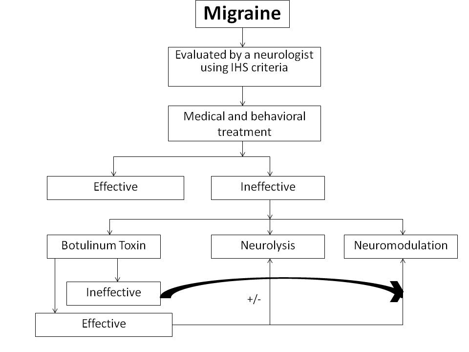 Flowchart for selecting patients for migraine surgery