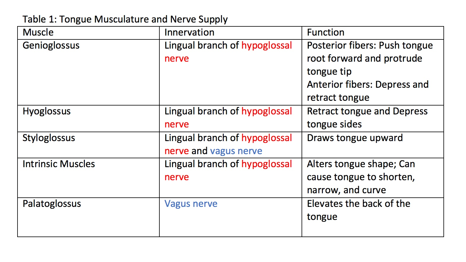 Table 1: Tongue Musculature and Nerve Supply