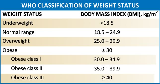 BMI chart with obesity classifications adopted from the WHO 1998 report.