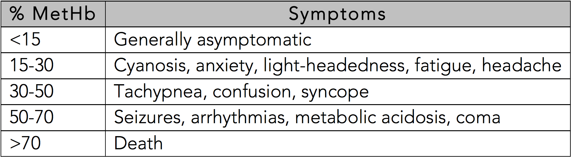 Table 1: Symptoms Based on Methemoglobin Level