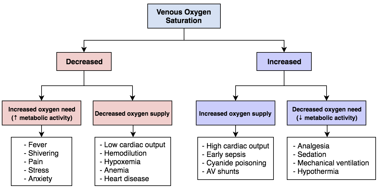 Mixed venous oxygen saturation