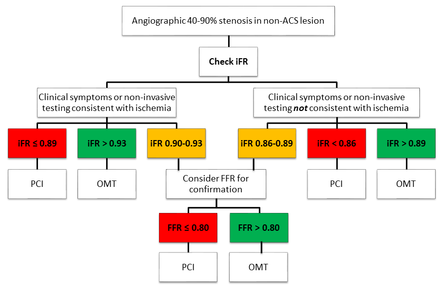 Figure 1: Flow chart regarding the usage iFR to determine significance of indeterminate coronary artery lesions.