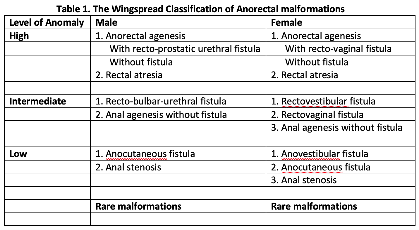 Table 1. The Wingspread Classification of Anorectal malformations