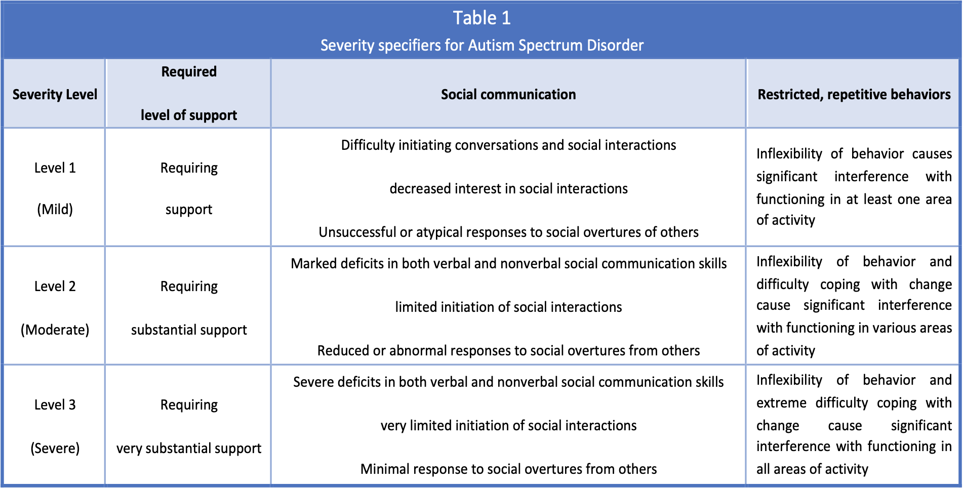 Severity specifiers for Autism Spectrum Disorder