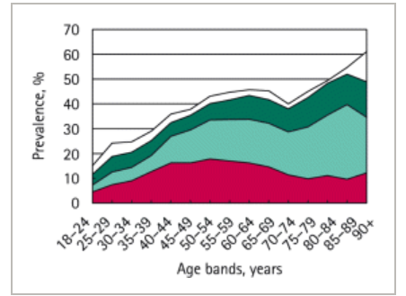 Figure: 1 -Type of urinary incontinence by age bands (other, white; urge, green; mixed, light green; stress, red).