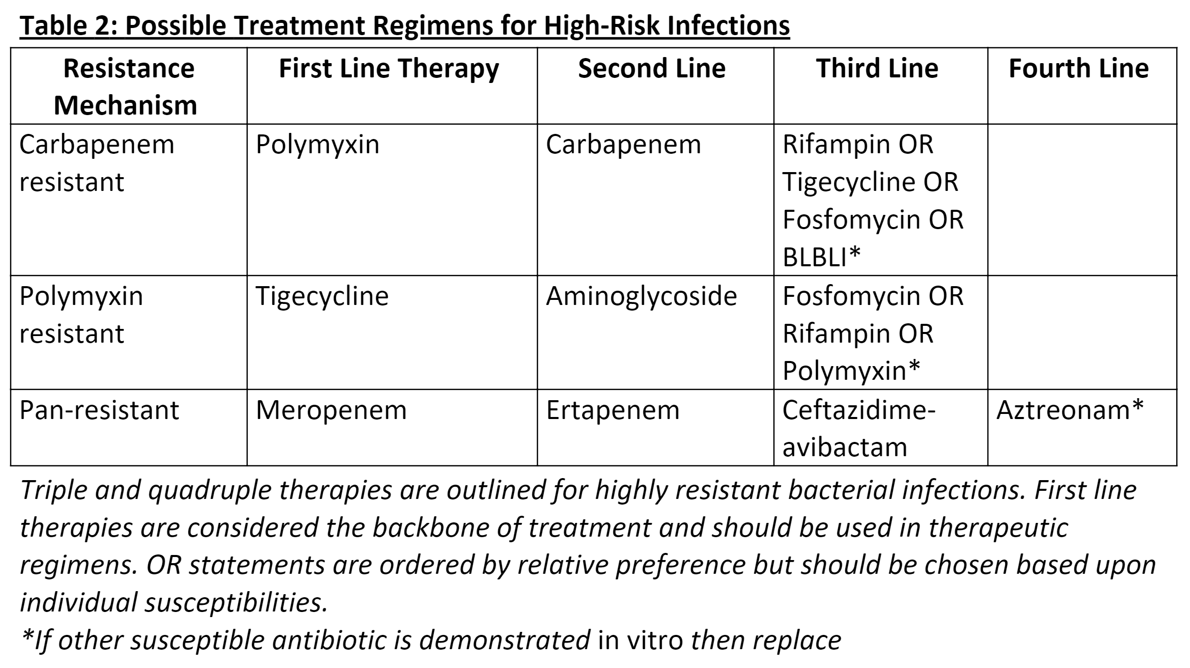 Possible Treatment Regimens for High-Risk Infections