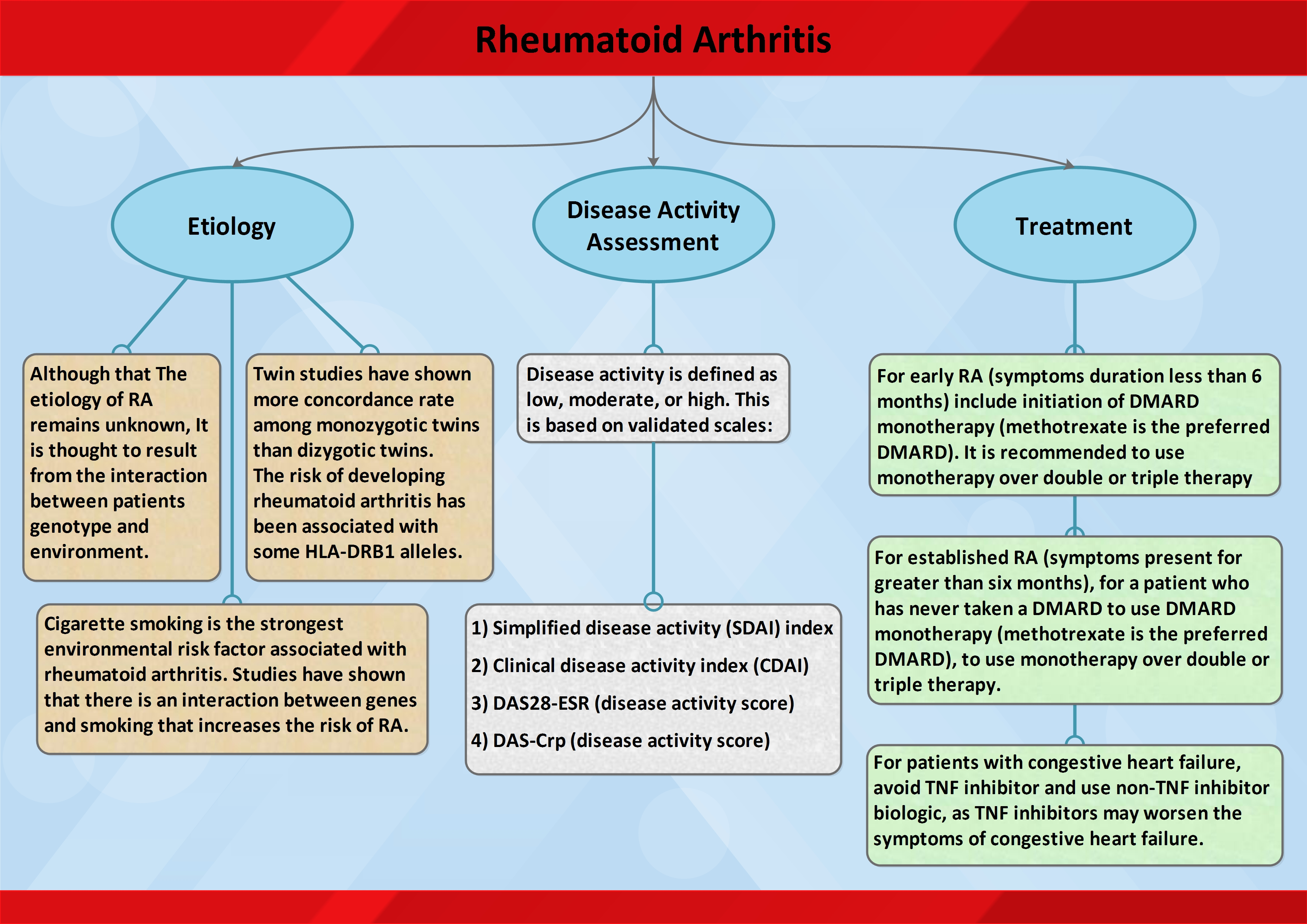 Summary keynotes on Rheumatoid Arthritis