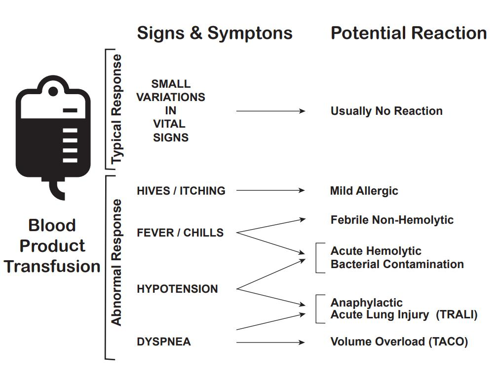 Transfusion Reaction Signs and Symptoms