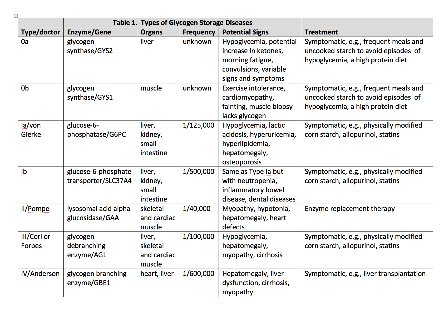 Types of glycogen storage diseases